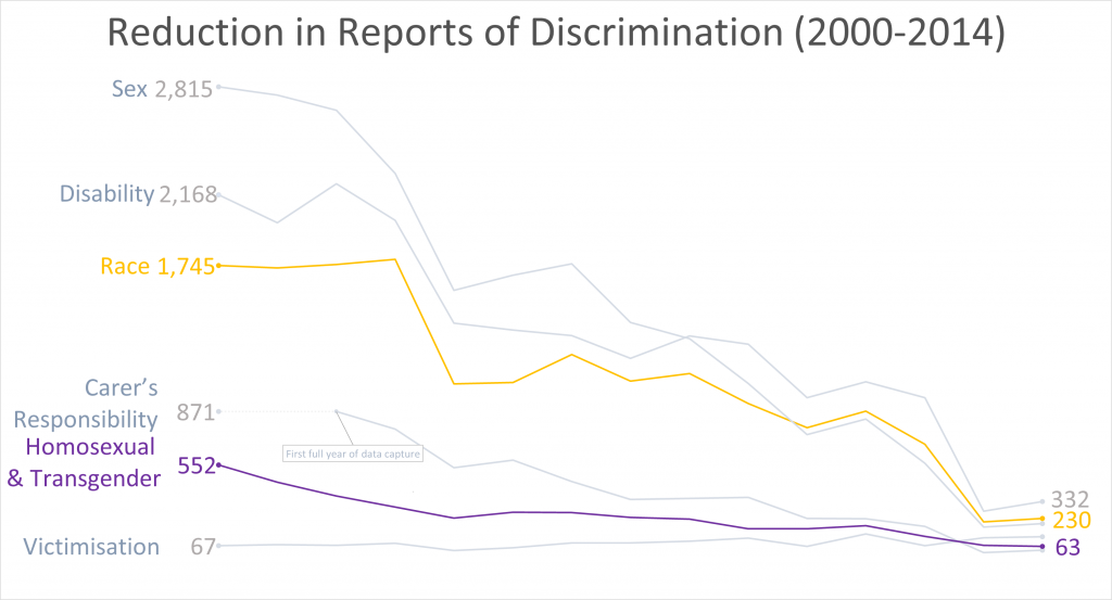 Line chart from year 99-00 to 13-14. The starting amount for Homosexual and Transgender discrimination is 552 and the last figure is 63. The other line that is picked out is Race and it starts with 1745 and finishes with 230. All of the other lines for Sex, Disability, Care's Responsibility and Victimisation trend down sharply and have reduced by about 88% over the period