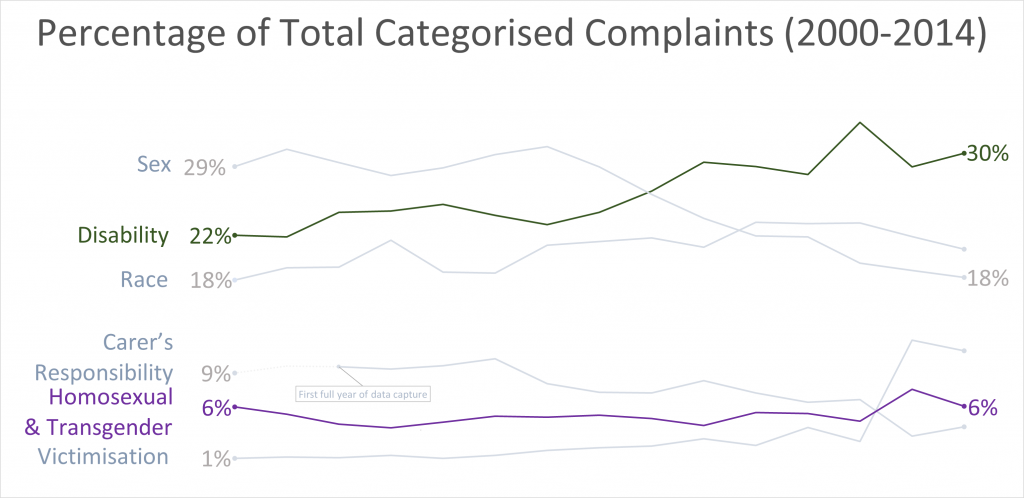 Chart shows the % of complaints in relation to each other. over the period year 99-00 to 13-14. Homosexual and Transgender starts at 6% and ends at 6%. The one that has risen is Disability which started at 22% and ends at 30%. It seems to have made most of the gain from Sex which has fallen from 29% to 18%.