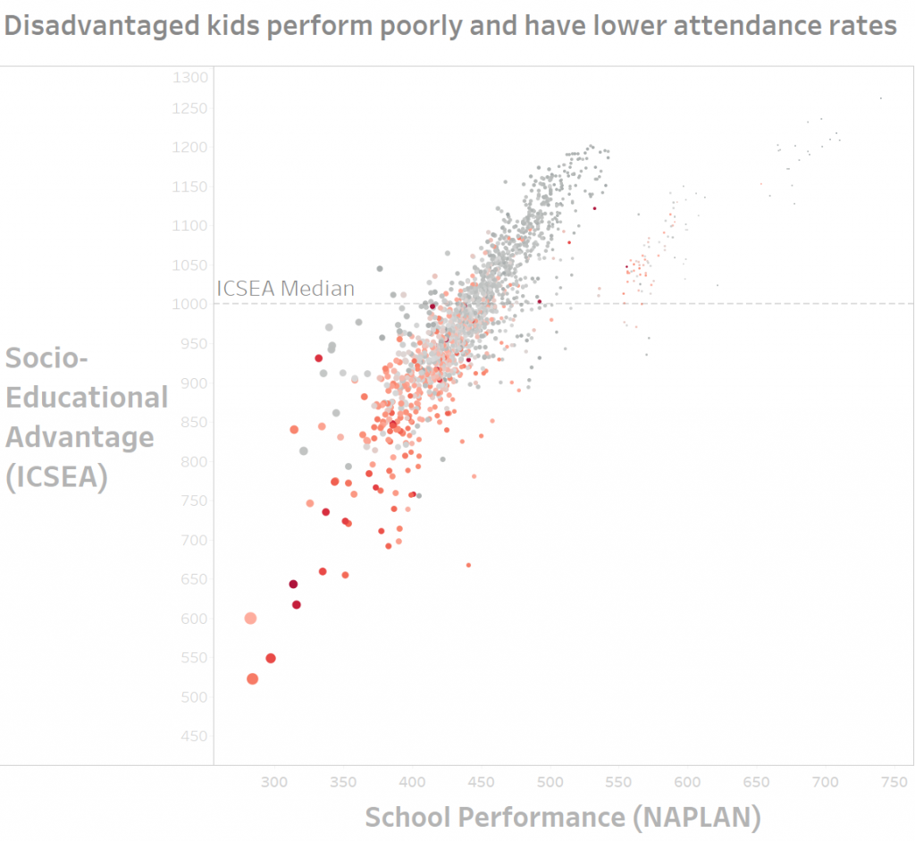 Chart that contains dot points, one for each school. X Axis is the Average NAPLAN results for that school and the Y axis is the Index of Community Socio-Educational Advantage. The dots are sized, with the largest ones showing poor NAPLAN performance and coloured from Red to Green with red indicating poor attendance. The chart shows a clear correlation between low ICSEA and low NAPLAN scores.